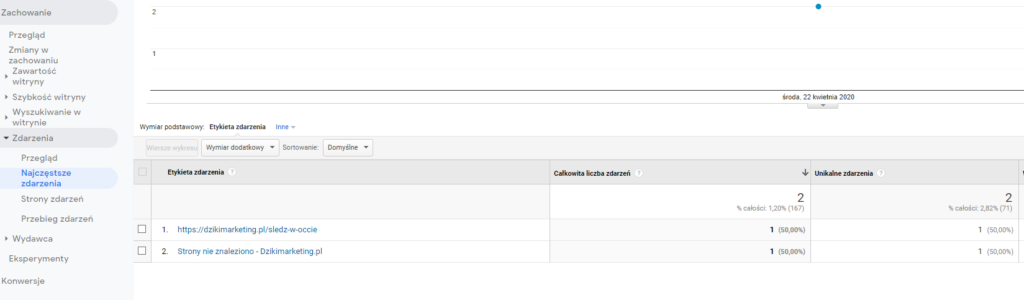 Widok w Google Analytics błędów 404